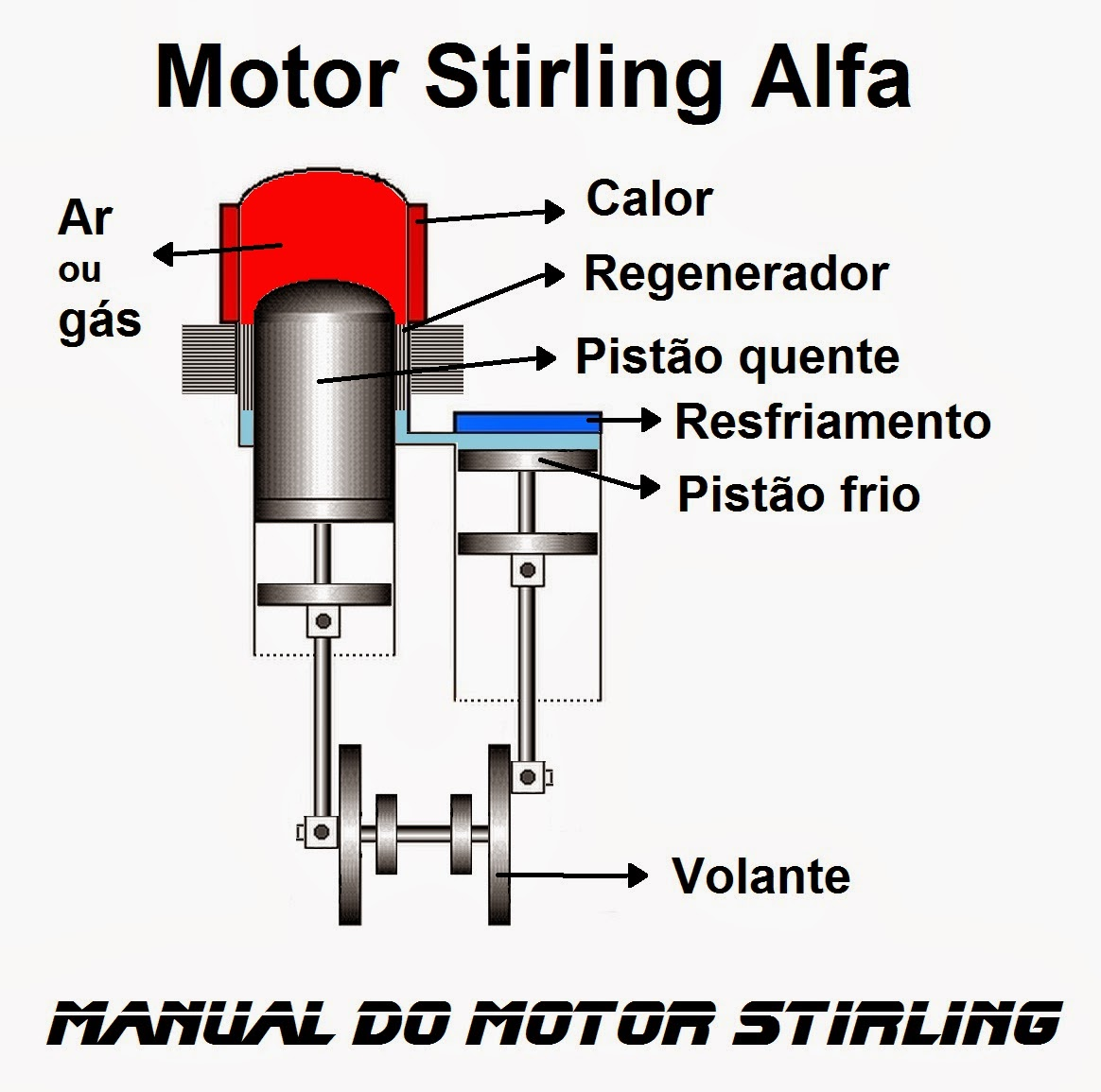 Manual do motor Stilring, Motor Stirling Alfa