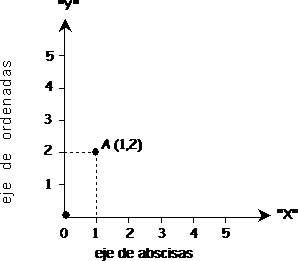 CuentosDeDonCoco.Com: LOS PARES ORDENADOS PARA NIÑOS DE PRIMARIA