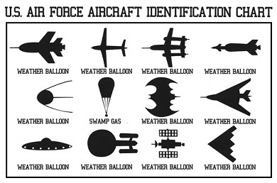 Air Force Identification Chart