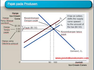 Slide Materi: Aplikasi: Biaya-biaya Pajak