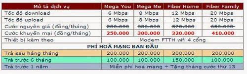 Thông Tin Về Internet Cáp Quang Gpon 1