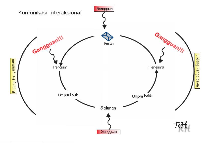 Model komunikasi linier interaksional dan transaksional rizwan gambarkan 3 model komunikasi ccuart Choice Image