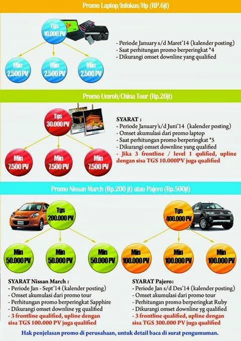 Green World Global Indonesia Promo Reward  2014