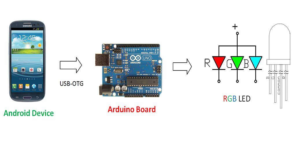 Android arduino control rgb leds