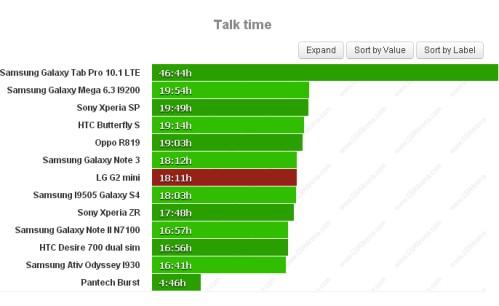 Durata batteria sulle chiamate telefoniche per LG G2 Mini