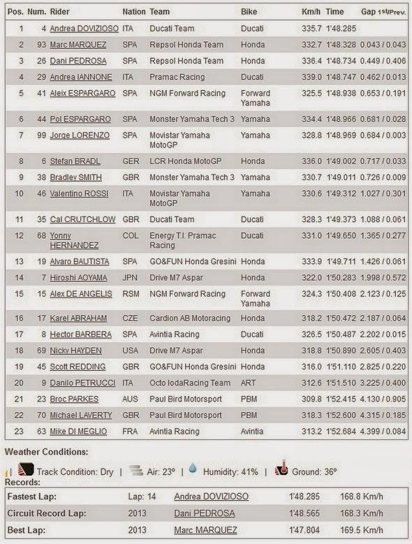 Hasil FP2 MotoGP Aragon Spanyol 2014
