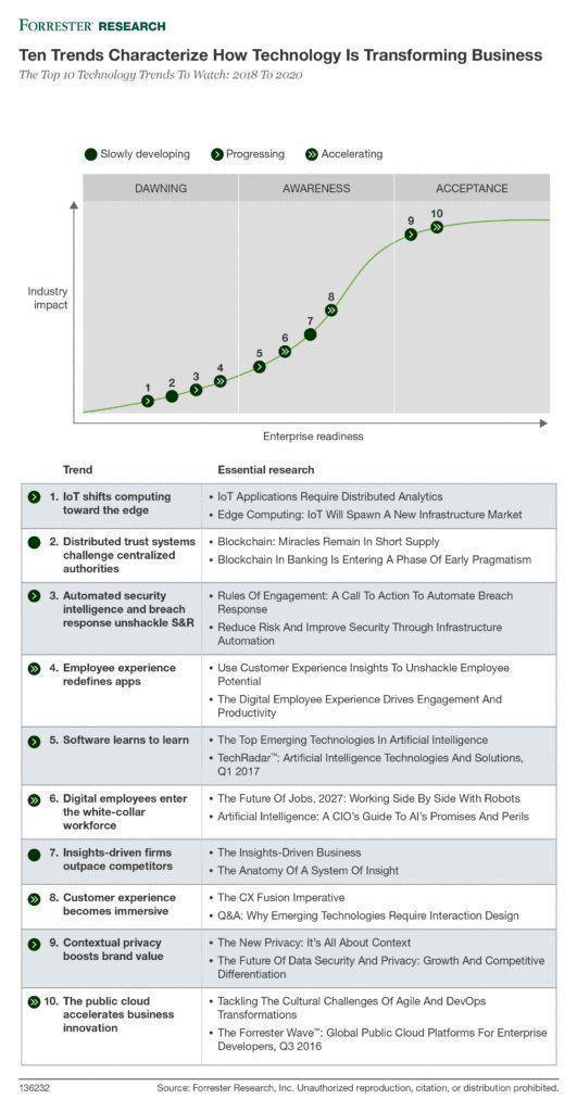 10 tren Technology yang mengubah bisnis