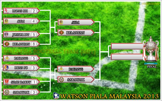 Jadual Separuh Akhir Watson Piala Malaysia 2013