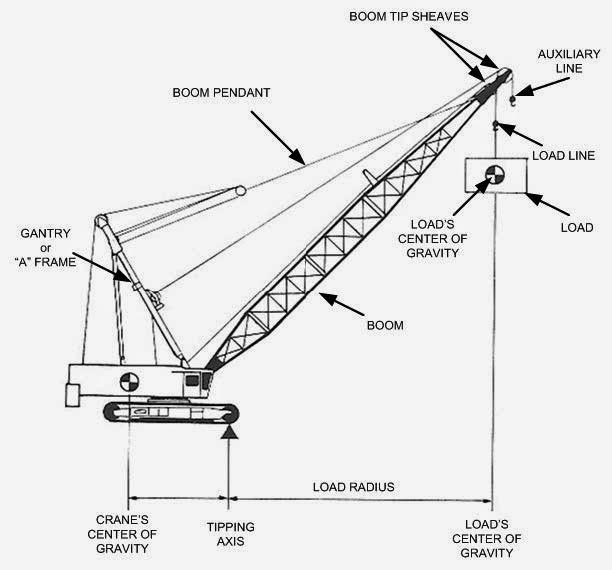 Mobile Crane Terminology : Metropolitan engineering consulting forensics expert