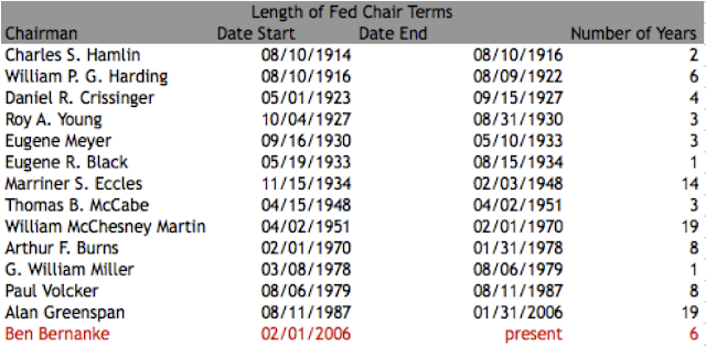 How Long has Ben Bernanke Been Fed Chair?