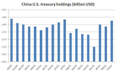China US Treasury Holdings