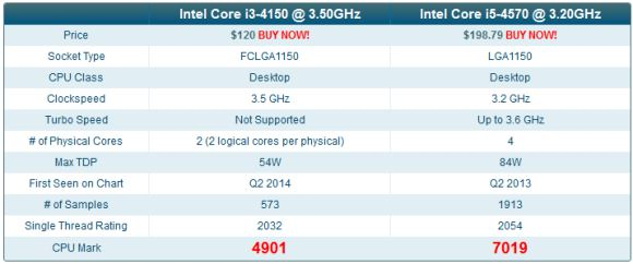 Perbandingan_Skor_Benchmark_Intel_Core_i3-4150_vs-i5-4570