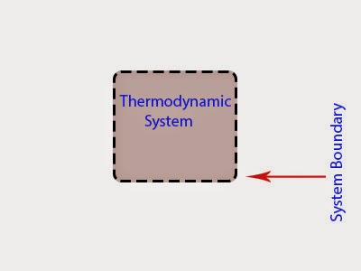 What is Thermodynamics