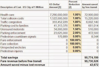 A small reduction in costs pays for free transit