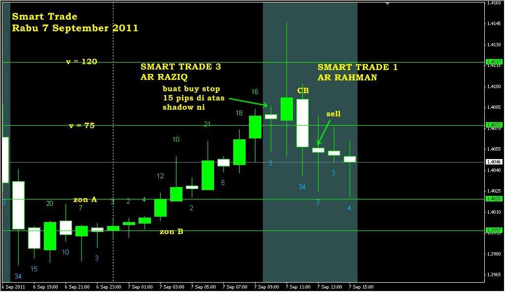 Gadget untuk trading forex