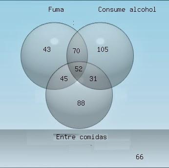 Vocabulario probabilidad y estadstica fi unam sea a el conjunto de las personas que fuman b el conjunto de personas que consumen alcohol y c el conjunto que comen entre comidas ccuart Choice Image