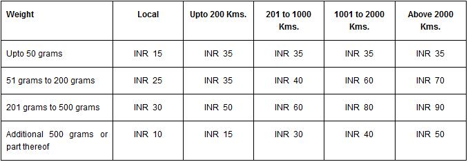 kms india address