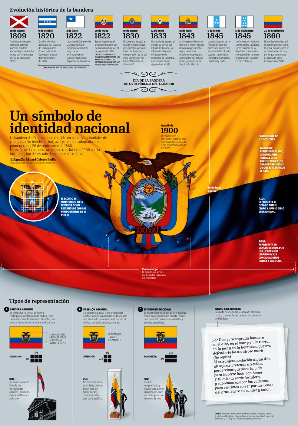 significado de la bandera y el escudo de ecuador