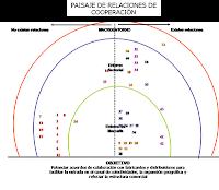 paisaje relaciones de cooperacion-indor-web colaborativa