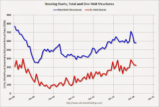 Calculated Risk: Housing Starts at 907 Thousand Annual Rate in February
