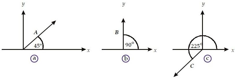 Gambar 2. Arah vektor dinyatakan oleh sudut yang dibentuknya terhadap