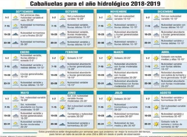 PREDICCIÓN CABAÑUELAS 2019