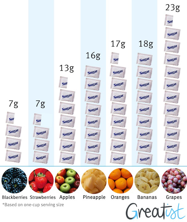 How Much Sugar in Fruit