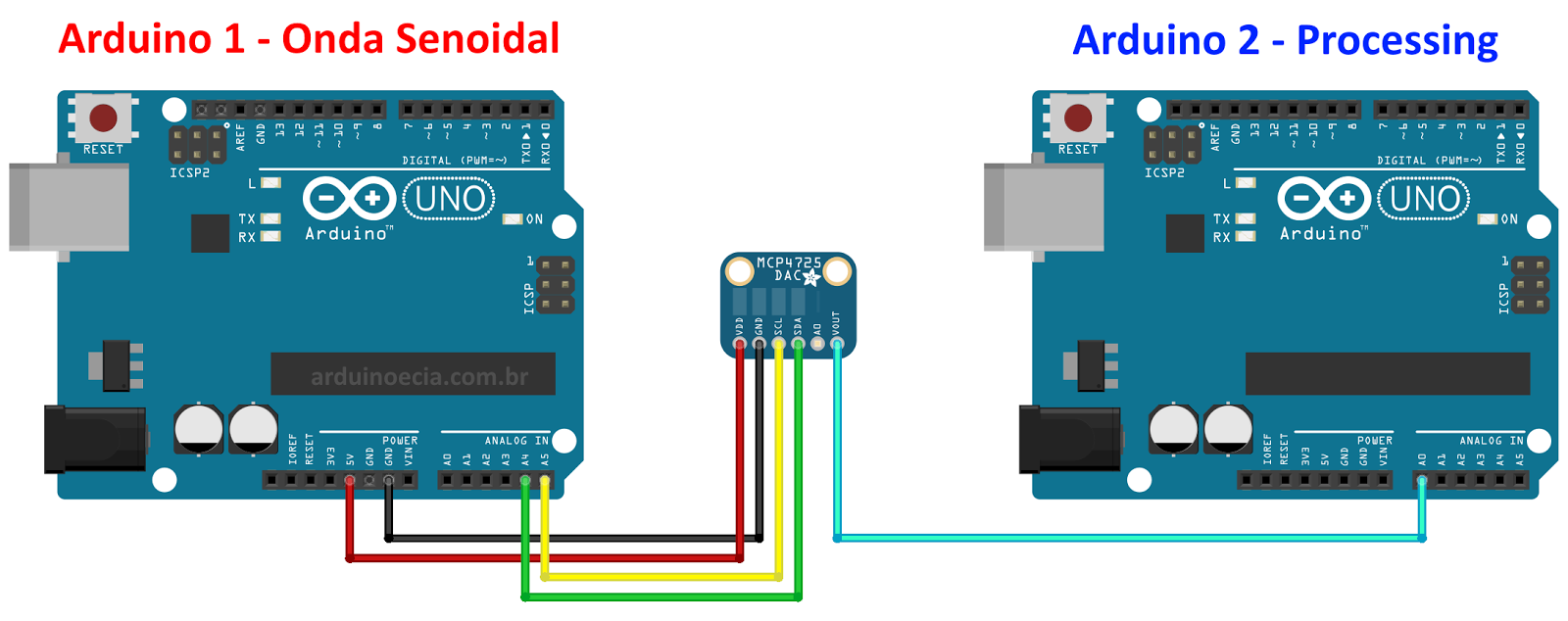 Make An Arduino Board Oscilloscope PCWorld