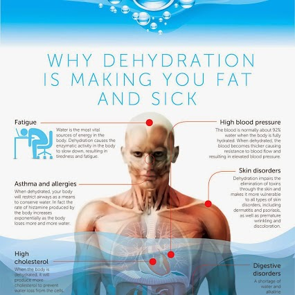Why Dehydration Could Be Making You Fat And Sick
