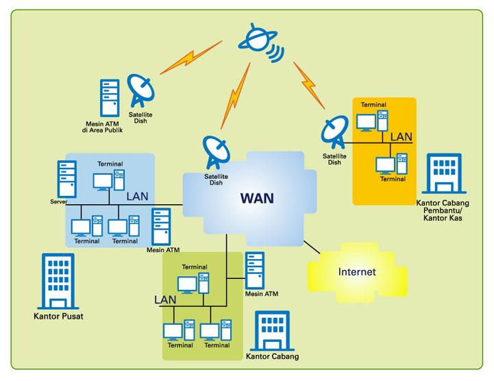 gambar contoh jaringan lan local area network atau lan merupakan