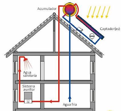 colectores solares funcionamiento