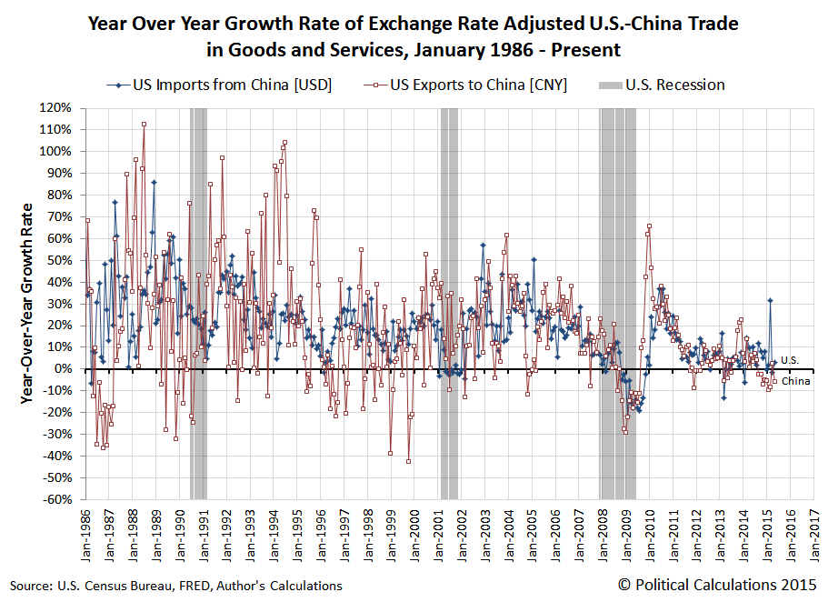 Year Over Year Growth Rate of Exchange Rate Adjusted U.S.-China Trade in Goods and Services, January 1986 - May 2015