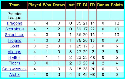 League Table 10th October