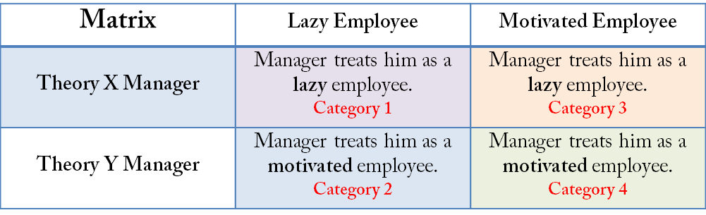 management theories mentioned Learn about four core leadership theories that can help you become a more effective leader  effective leadership styles as we mentioned  management training .