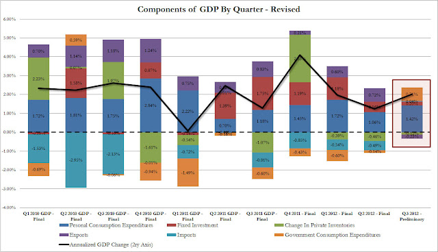 "1/3 Of GDP ""Growth"" Is Gov Spending - chart"