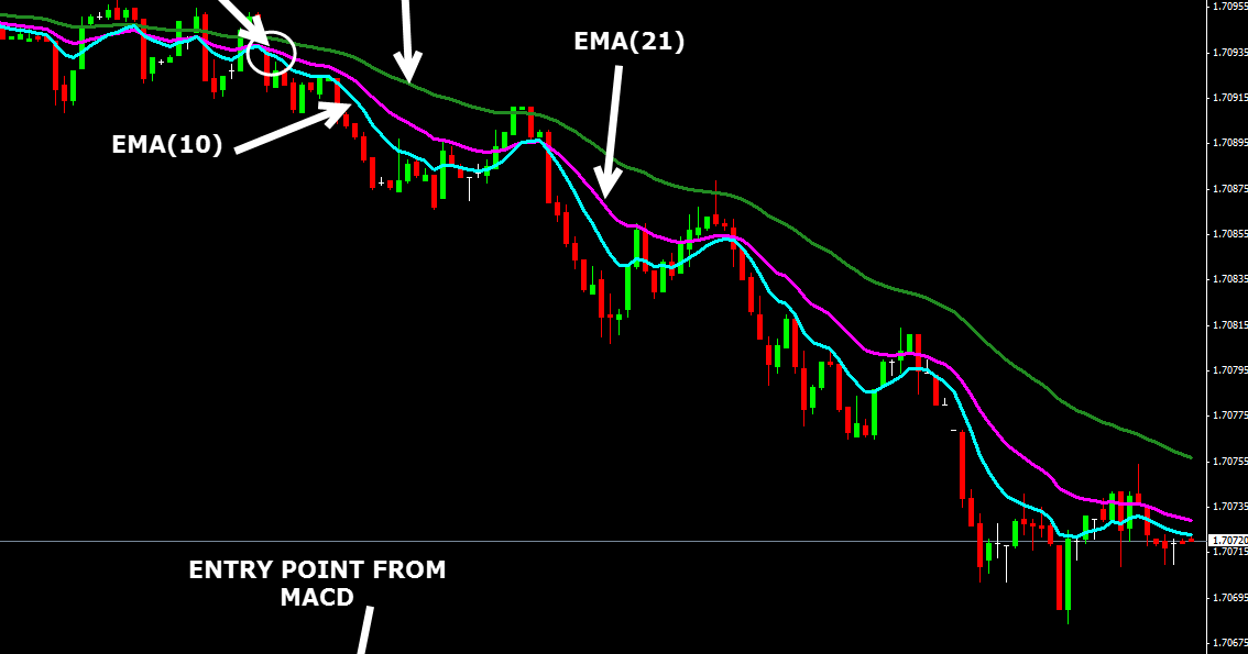 Best forex pairs for scalping