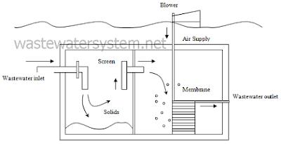 household underground membrane bioreactor