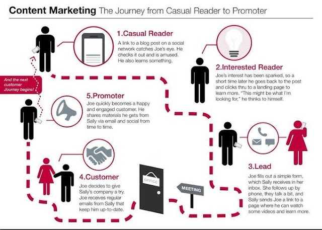 Content Marketing - the journey from casual reader to promoter