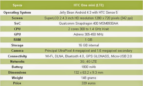 specification of HTC One Mini