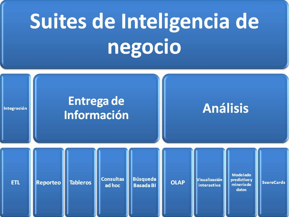 herramienta inteligencia negocio: