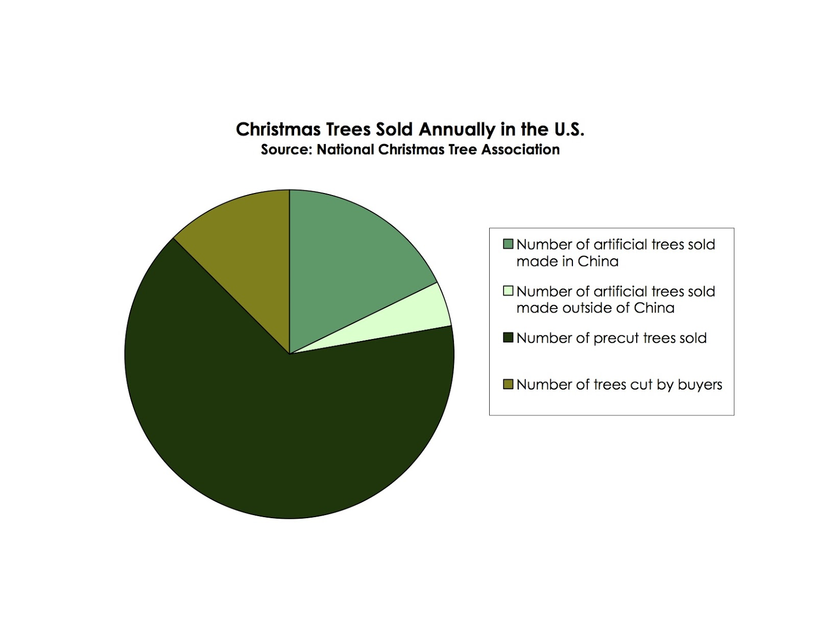 The Daily Tree 70365 Christmas Pie Chart