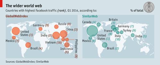 Việt Nam lọt TOP 10 nước nghiện Facebook nhất thế giới
