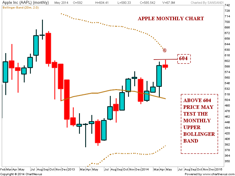 Bollinger bands apple