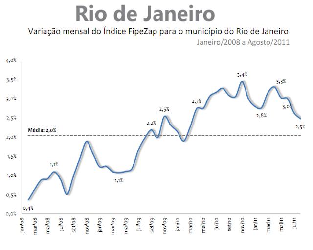 Valorização de imóveis - Rio de Janeiro