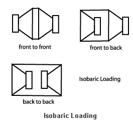 Isobaric loading Subwoofer Box