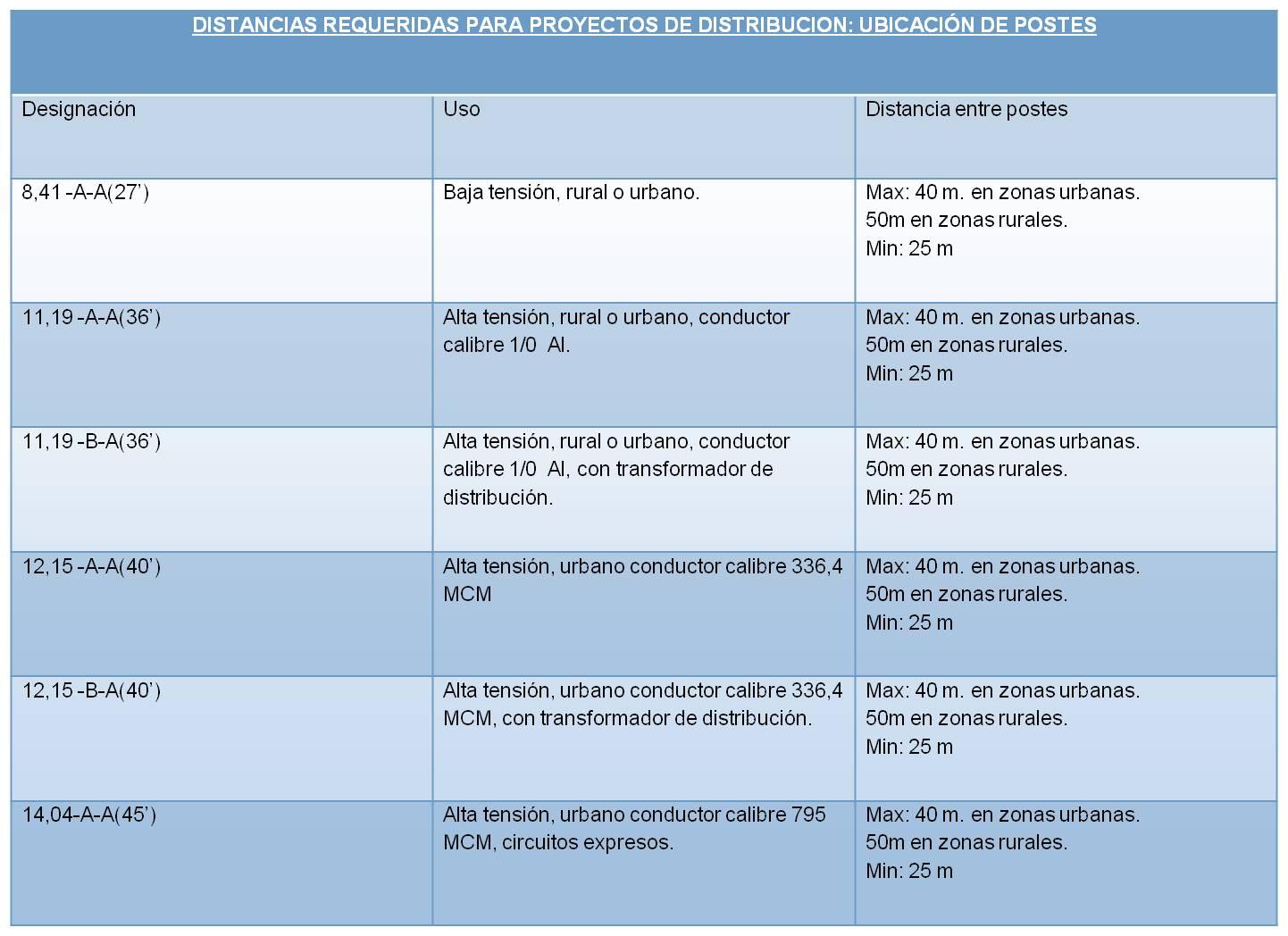 Redes Electricas: NORMAS DE POSTES