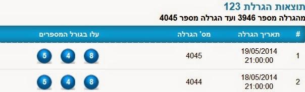 ואילו תוצאות הגרלת פיס 123 שהיו בשני ימים רצופים 18-19.05.2014, אותם מספרי פיס 123 חזרו מהגרלה להגרלה הבאה, הסכוי הסטטסיטי שיצאו אותם מספרים הוא 1:1000