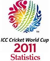 ICC World Cup 2011 Statistics