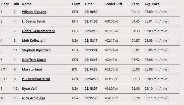 Classifica Maratona di New York 2014