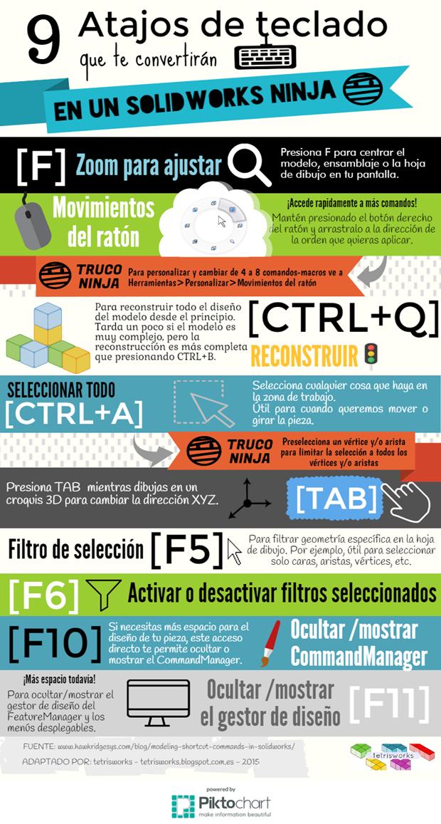 Infografía de atajos de teclado en Solidworks